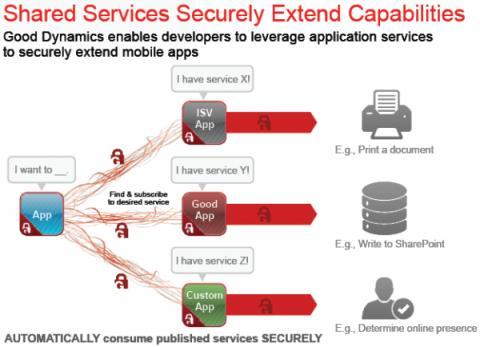 Good Technology förändrar företags mobilanvändande och skapar nästa generations arbetsflöde