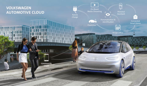 Volkswagen og Microsoft – Automotive Cloud