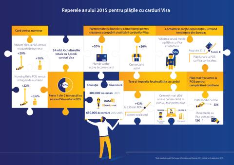 Infografic_Reperele anului 2015 pentru plățile cu carduri Visa (.pdf)