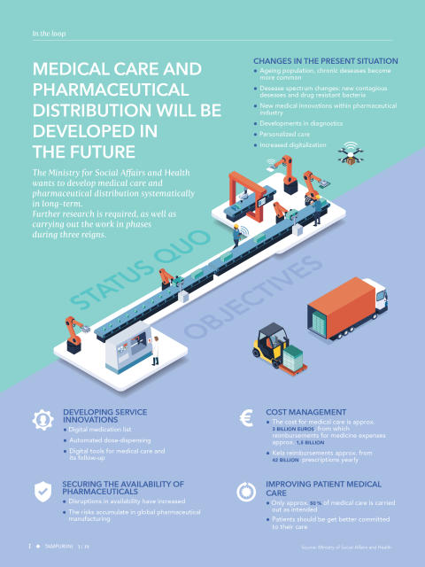 Tamro_medical care and pharmaceutical distribution will be developed in the future