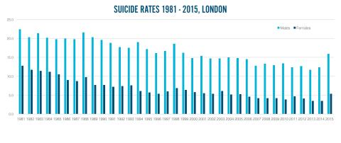 London suicide rates - per 100,000 (ONS)