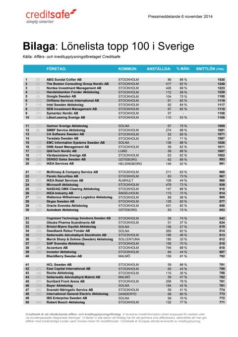 svenska aktiebolag lista