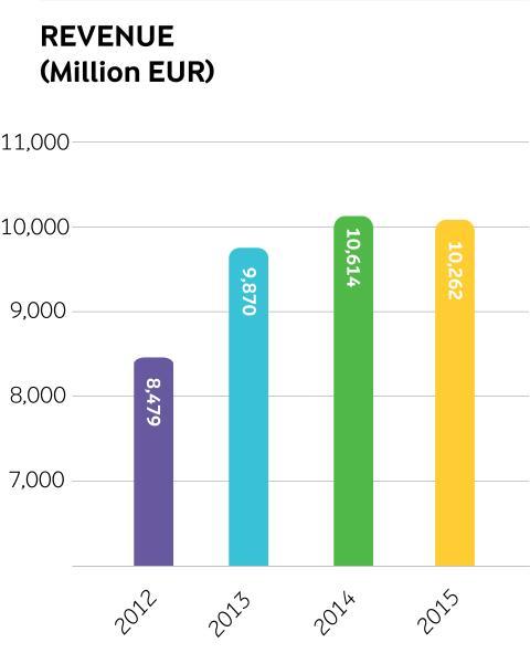 Arla annual results 2015 - revenue