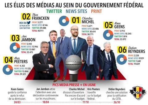 Infographic - politiciens