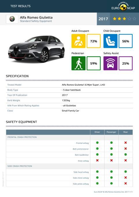 Alfa Romeo Giulietta datasheet - Dec 2017
