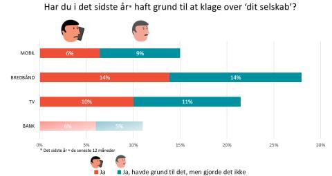 De danske mobilkunder er fortsat de mest tilfredse i Skandinavien, men Telekom-branchen har en udfordring med utilfredse kunder