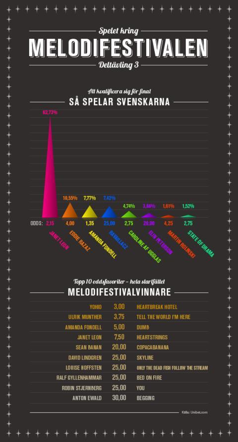 Infografik deltävling tre