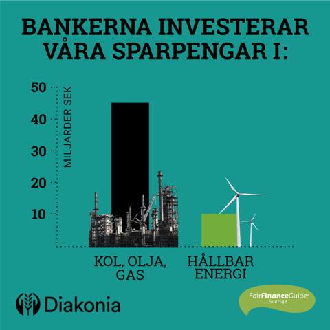 Svenska storbanker motverkar klimatmålen