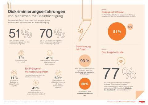 Diskriminierungserfahrungen von Menschen mit Beeinträchtigungen - Grafik