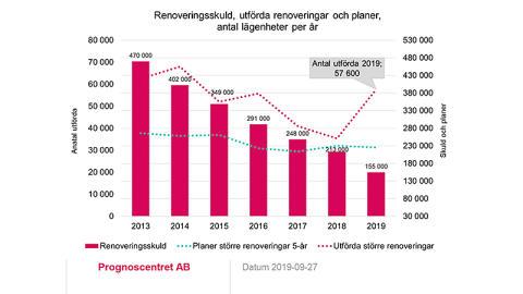 Renoveringsrapport från Trä- och Möbelföretagen, TMF: Hög renoveringstakt på bekostnad av minskad nyproduktion