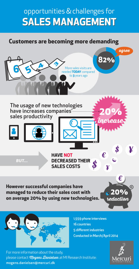 A need for real Sales Transformation