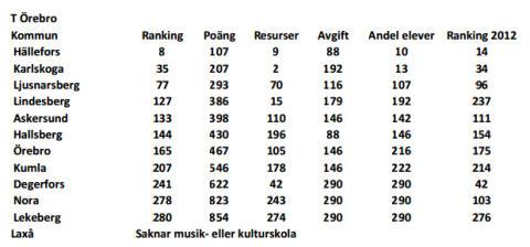 Lindesberg klättrar på listan över bästa musik- och kulturskolekommun