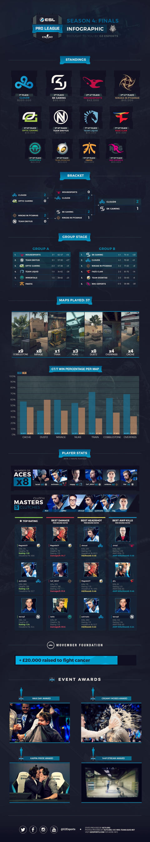 ESL Pro League Season 4 Infographic