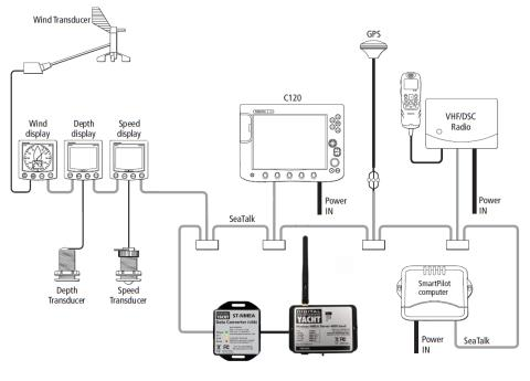 Wireless connectivity for your older SeaTalk instruments