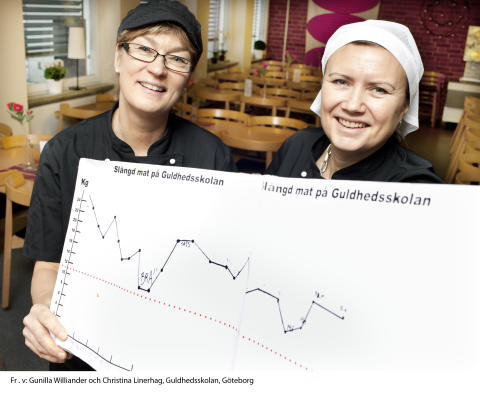 Guldhedsskolans kök  i Göteborg i final i Arla Guldko® 2011