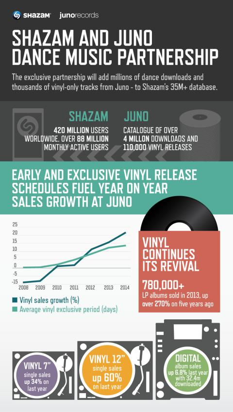 Shazam and Juno Form Exclusive New Partnership for the Best Electronic Dance Music Discovery Experience – Including Vinyl