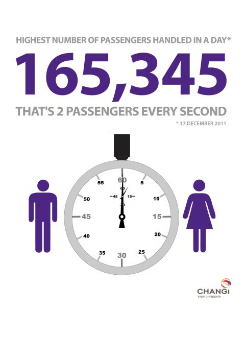 Highest number of passengers on 17 Dec