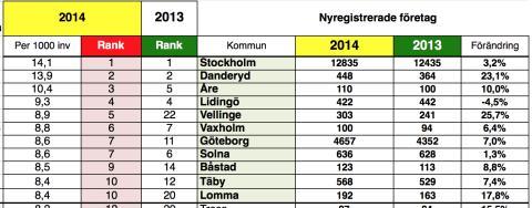 Nyföretagarbarometern: Alla kommuner rankade 2014