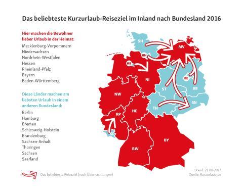Kurzurlaube im Inland - Wo die Bundesländer am liebsten ihren Kurzurlaub in Deutschland verbringen