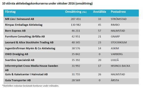 10 största aktiebolagskonkurserna under oktober 2016 (omsättning)