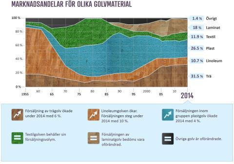 Golvstatistik 2014, marknadsandelar