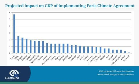 Which countries in Europe would benefit most from implementing the Paris Climate Agreement?