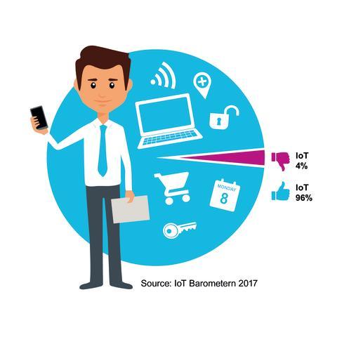 IoT Barometer 2017 Important