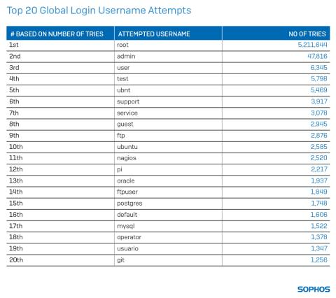 top-20-global-login-username-attempts-table