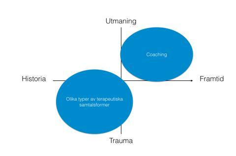 Hur skiljer coaching sig från terapeutiska samtalsformer?