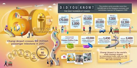 Annex C - 60 million passengers infographics