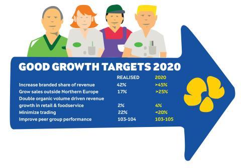 Arla Strategy 2020 targets