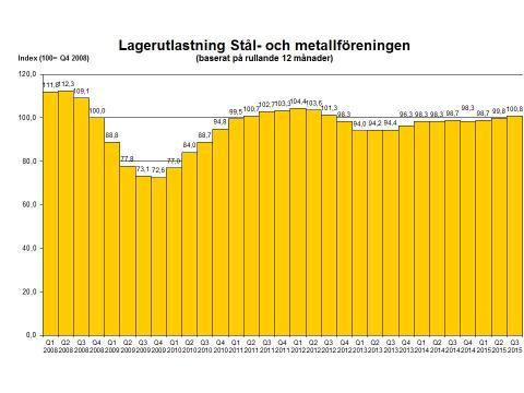 Liten ökning av stålförsäljningen kvartal tre