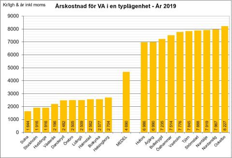 Fem gånger dyrare vatten i Ockelbo jämfört med Solna