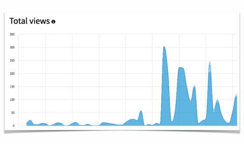 So erhöhen Sie Ihren Newsroom-Traffic um 279%