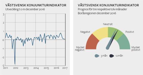 Fortsatt framtidstro hos företagen i Boråsregionen