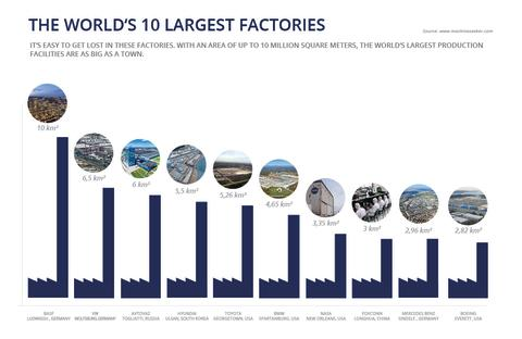 Infographic: The World's 10 Largest Factories