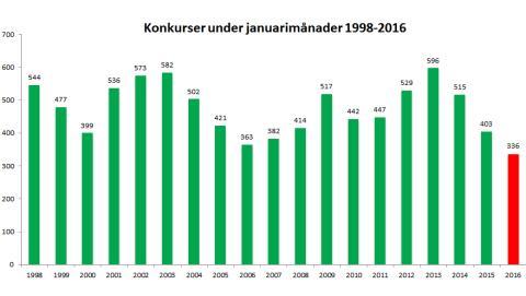 Trenden fortsätter - rekordlågt antal konkurser i januari