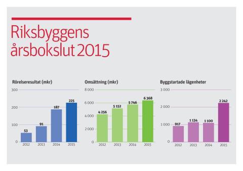 Riksbyggens årsbokslut 2015
