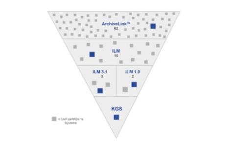 Spezialist für SAP-Archivierung KGS bietet die derzeit umfassendste Unterstützung DSGVO-relevanter Archivszenarien