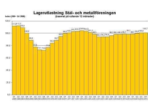 Något  bättre stålförsäljning 2015 än 2014
