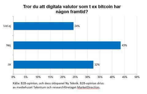 Resultatdiagram gällande digitala valutor och bitcoin