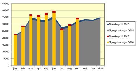 Nya bilar ökade med 8,1 procent