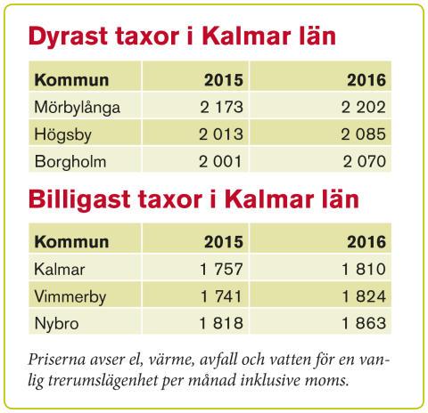 Tabell slutrapport Kalmar