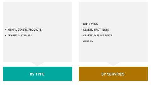 Animal Genetics Market Latest Trends, Demand and Advancement 2018 to 2027