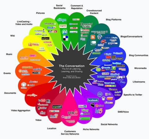 Kart over sosiale medier
