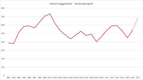 Kontorsbyggandet 1992-2017