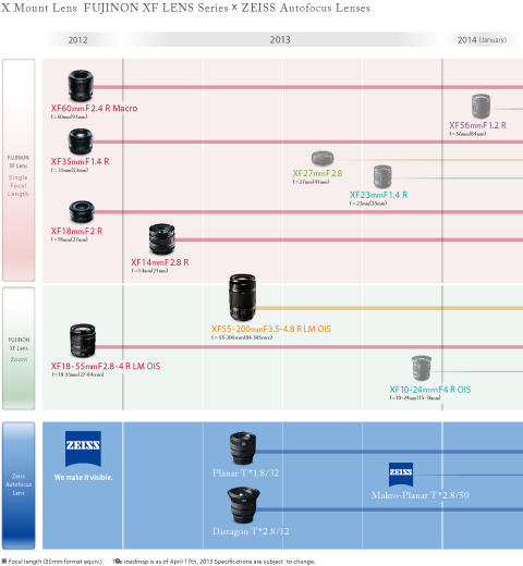 The latest information on the FUJIFILM X-Mount Lens Roadmap: