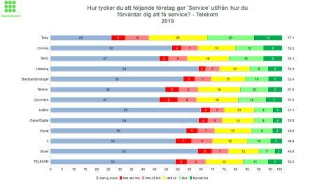 Telia bäst på service inom Telekom!