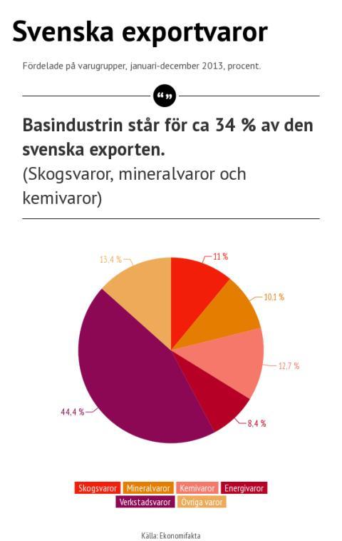 Basindustrin står för 34 procent av den svenska exporten