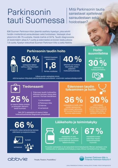 Parkinson-kyselytutkimus 2018
